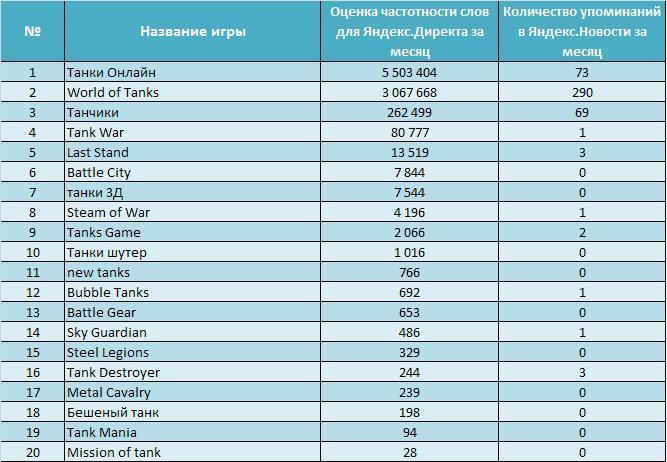Рейтинги Танков World Of Tanks