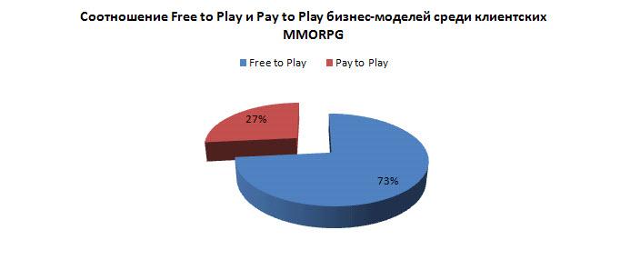 Играть или не играть?