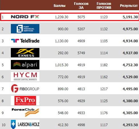 Партнерская программа NordFX стала лучшей среди брокеров Forex