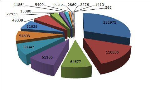 Популярность производителей планшетов