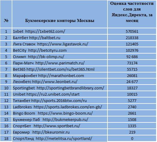 какие букмекерские конторы имеют лицензию в россии