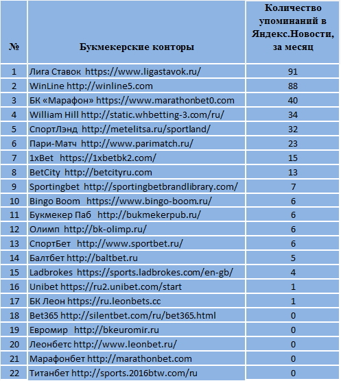 букмекерские компании мировые