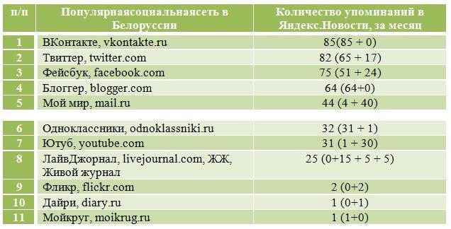 Мой Мир моя страница Mail ru: регистрация почты и вход на