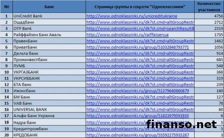 Одноклассники назвали самые популярные банки в Украине : Новости :: Бизнес лидер