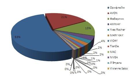 Популярные фирмы косметики